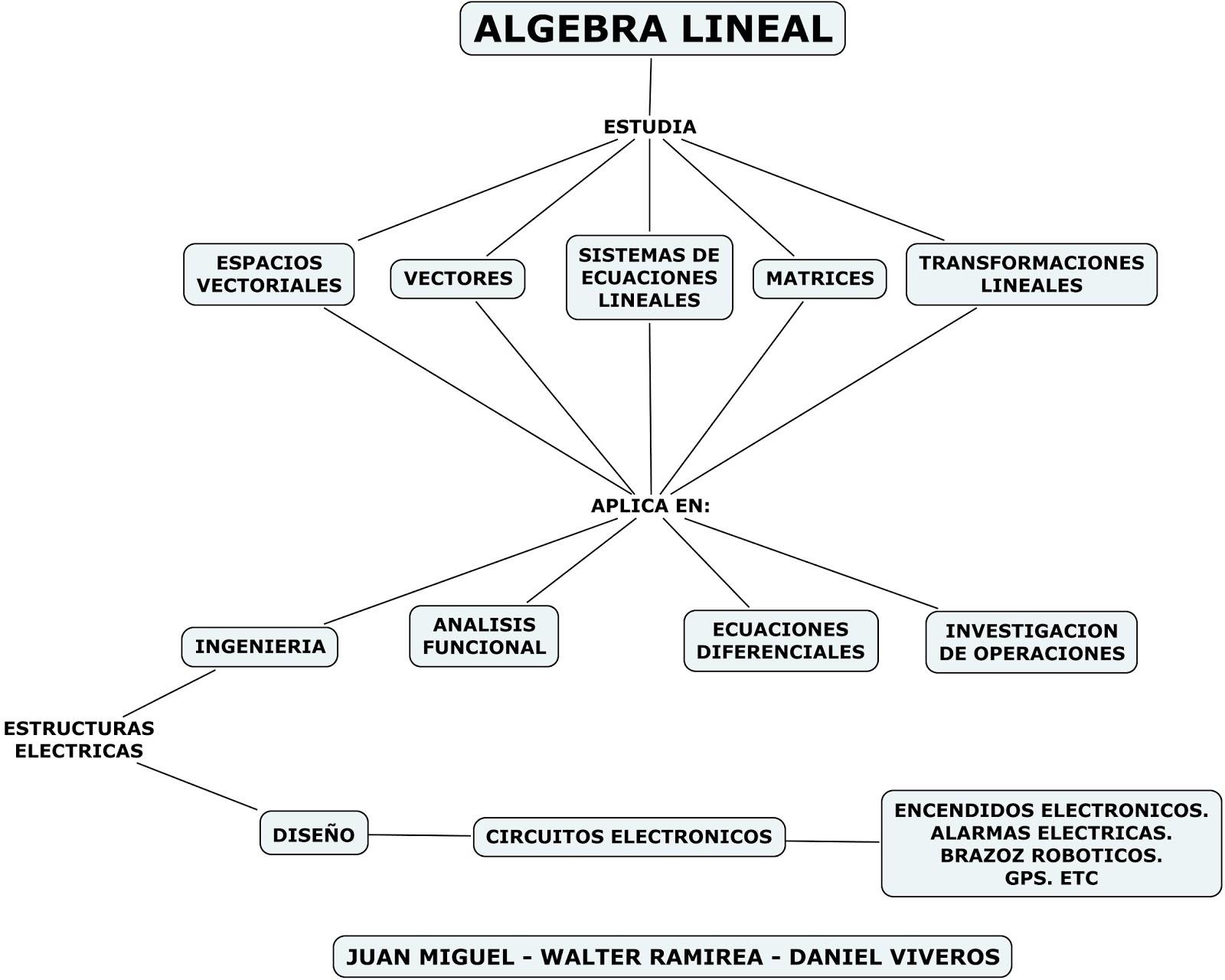 Circuito Lineal : Algebra lineal mapa conceptual y video