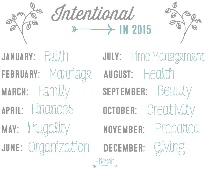 Intentional in 2015