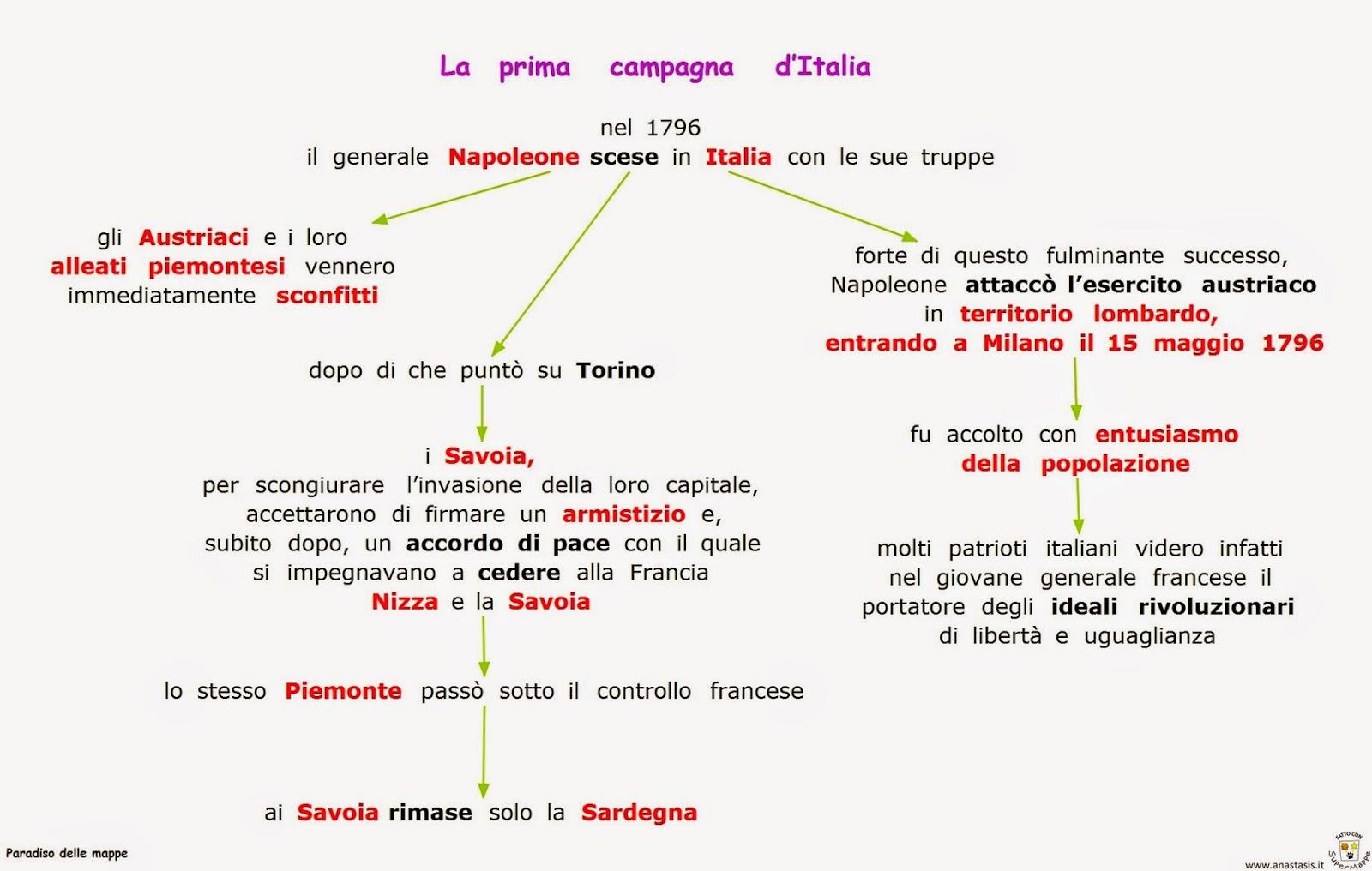 Paradiso delle mappe la prima campagna d 39 italia for Scaffali di campagna francese