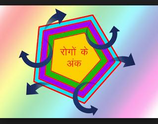 Saubhagyank ko Samjhaiye सौभाग्यांक को समझाइए