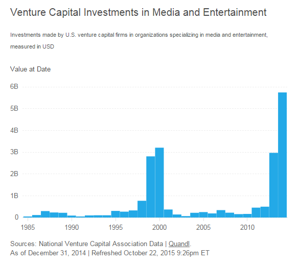 """vc funding on media and entertainment in US"""
