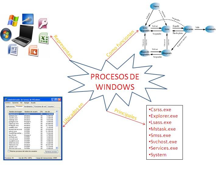 Procesos de Windows | Fundamentos de Sistemas Operativos