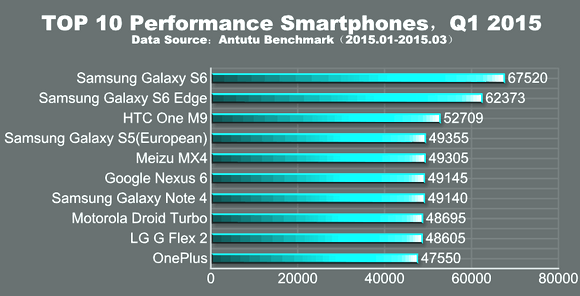 Most Powerful Android Smartphones 2015