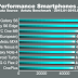 Most Powerful Android Smartphones as of Q1 2015 Based on Antutu Benchmark Scores Global Average