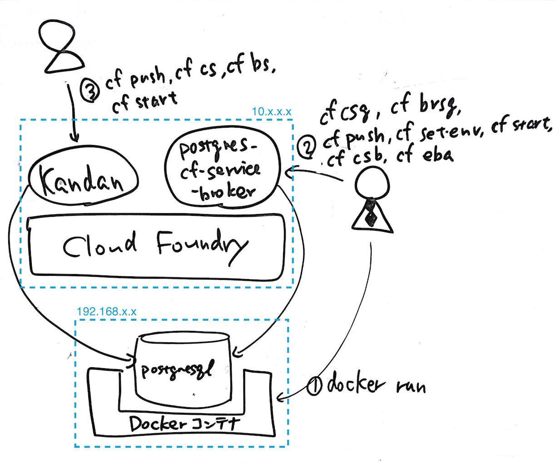 Overview of postgresql-cf-service-broker on Cloud Foundry bosh-lite