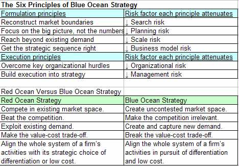 how to create a blue ocean strategy