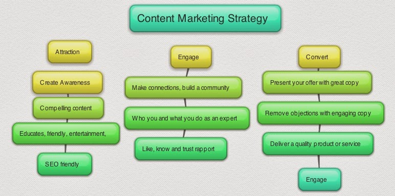 Why You Need A Content Marketing Strategy