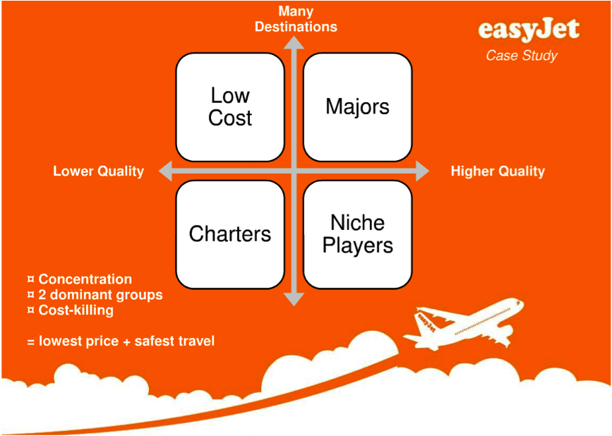 "business analysis of easyjet Easyjet's business model analysis 1 the business model of easyjet 11 theory the concept of business model has been identified by johnson (2010, p22) as ""a representation of how business creates and delivers value both for the customers and the company""."
