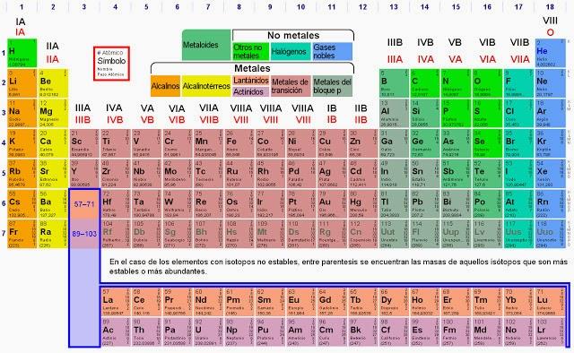 La tabla periodica actividad actividad la tabla peridica y urtaz Choice Image
