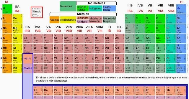 La tabla periodica actividad urtaz Image collections
