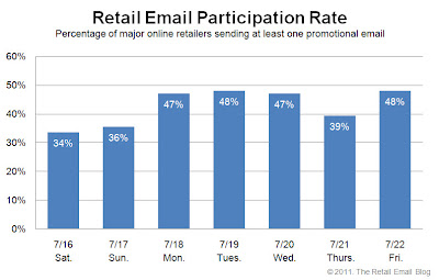 Click to view the July 24, 2011 Retail Email Participation Rate larger