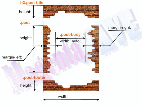 Схема подготовленного изображения и селекторов