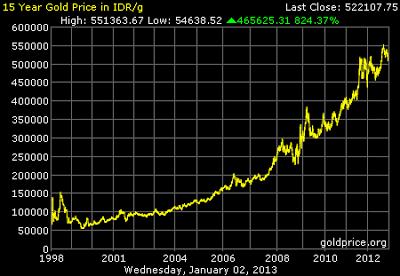 Grafik Data Harga Emas 15 tahun terakhir