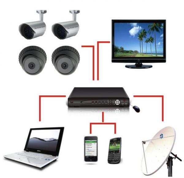 CARA PASANG KAMERA CCTV