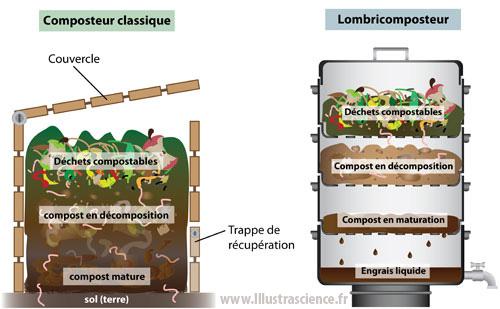 Breuillet nature le lombricompostage - Que peut on mettre dans un composteur de jardin ...