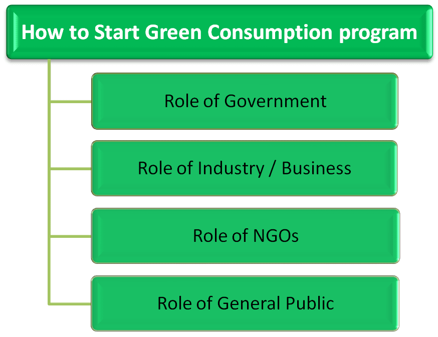 How to start green consumption program