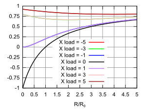 graph of real part of reflection coefficient for complex loads