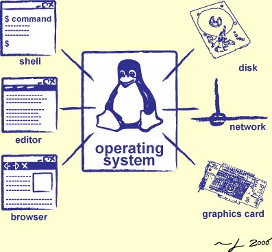 Komputer-Operating System
