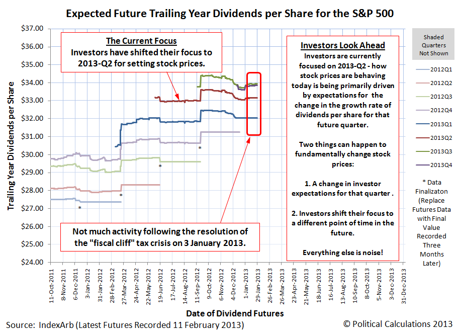 Expected Future Trailing Year Dividends per Share for the S&P 500, through 11 February 2013