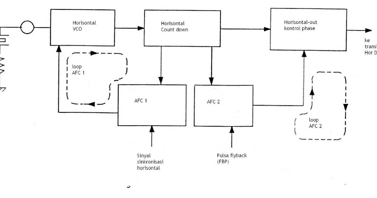 Troubleshooting Horizontal Deflection Circuit