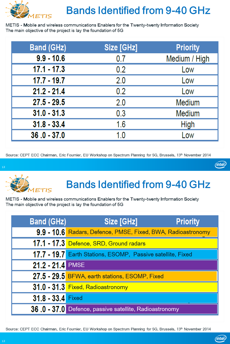 The 3g4g Blog 5g Spectrum And Challenges