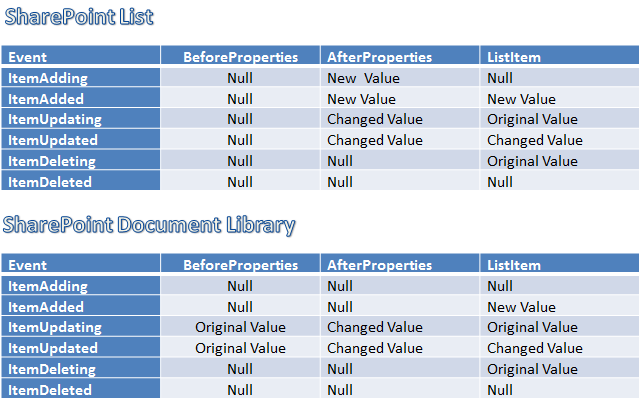 Change values in itemupdating