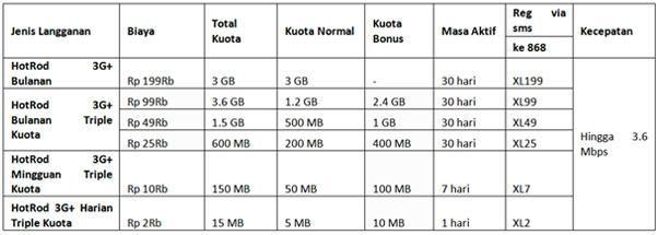 Daftar Paket Android Xl