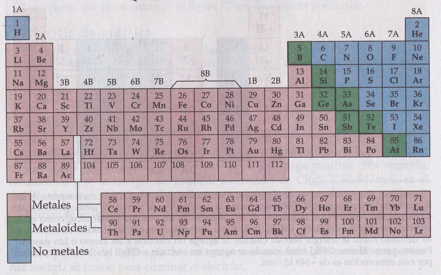 Tabla periodica de los elementos tabla periodica de los elementos en la siguiente imagen se presenta la clasificacion de los 3 bloques anteriores ademas de la clasificacion de los elementos en metales urtaz Images