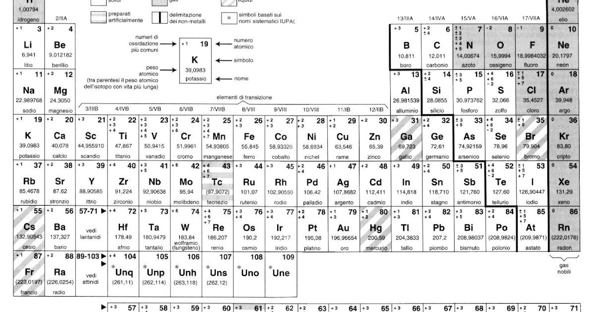 Qauednro vruitlae tabella periodica con numeri di - Tavola periodica con numeri ossidazione ...