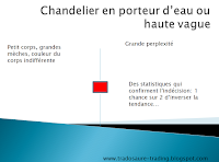 analyse technique chandelier haute vague porteur d'eau