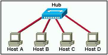 In the graphic, Host A has reached 50% completion in sending a 1 KB Ethernet frame to Host D when Host B wishes to transmit its own frame to Host C. What must Host B do?