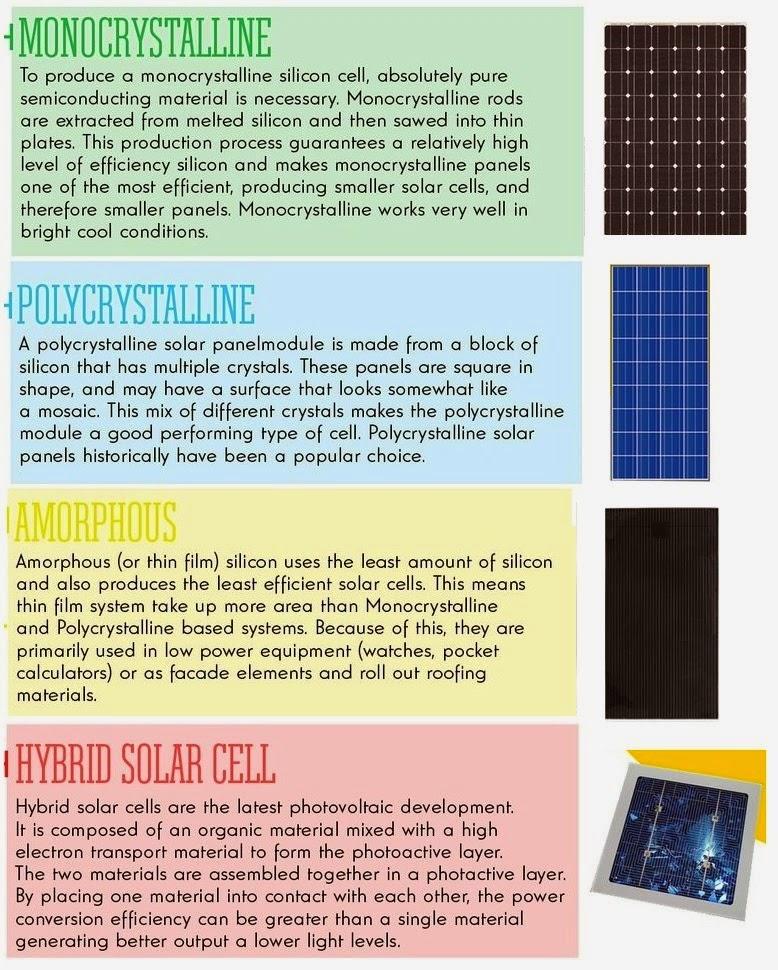 Solidworks dise o y proyectos tipos de paneles - Tipos de paneles solares ...