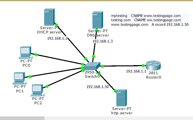 Dns dhcp