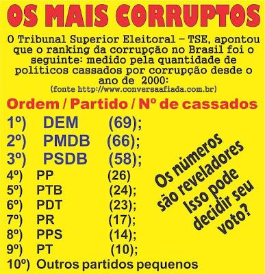 Resultado de imagem para os 10 partidosmais corruptos do brasil