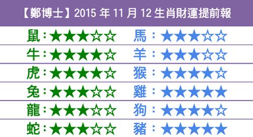 【鄭博士】2015年11月12生肖財運提前報