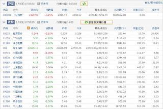 中国株コバンザメ投資ウォッチ銘柄watch20130123