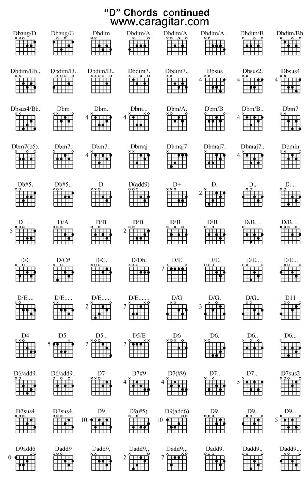 chord gitar terlengkap d