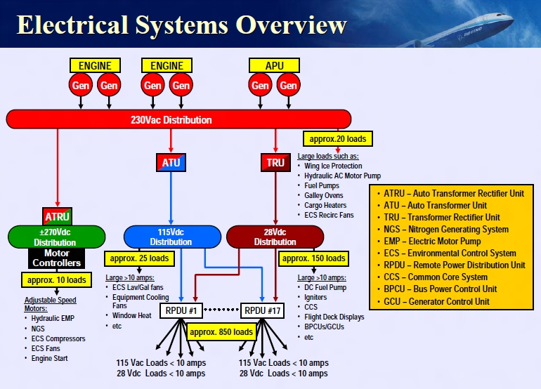 Air Conditioning System For Aircraft further Battery Issue Nightmare On Dreamliner besides Article94471 besides Electrical Systems For Interviews furthermore Preview Design 20elements 20  20Valves. on boeing wiring diagram