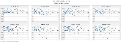 SPX Short Options Straddle Scatter Plot IV Rank versus P&L - 38 DTE - Risk:Reward Exits