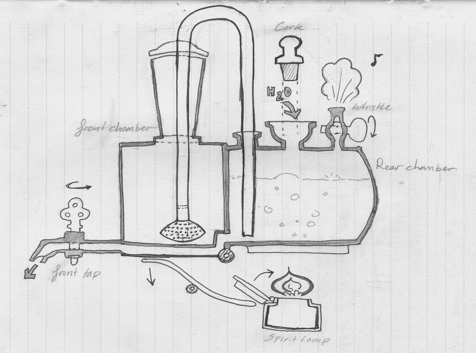 old books and tabasco  the locomotive coffee engine enigma