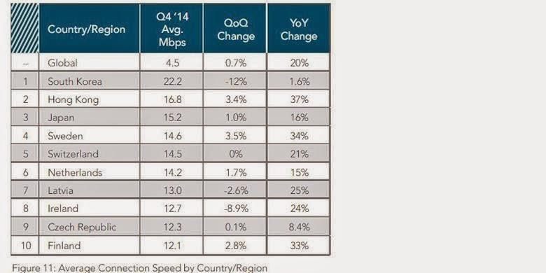 kecepatan internet kuartal IV 2014