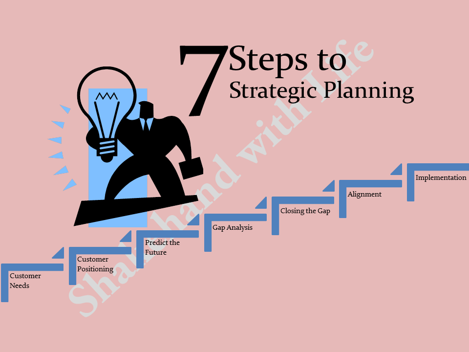 7 Steps to strategic planning