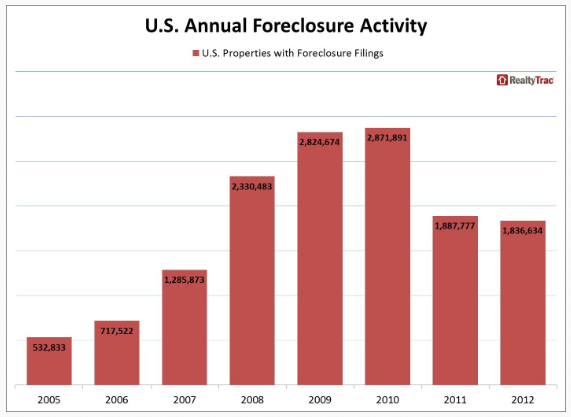 ... foreclosures from just after the Great Depression to the mid-1960s