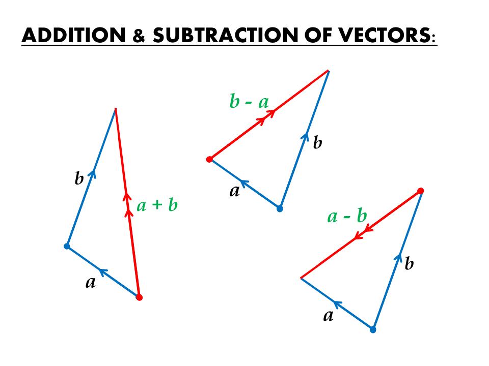 Vectors and a Hexagon   IGCSE at Mathematics Realm