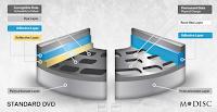 M-DISC DVD  Substitute Capable of  Storing the Data Lifetime