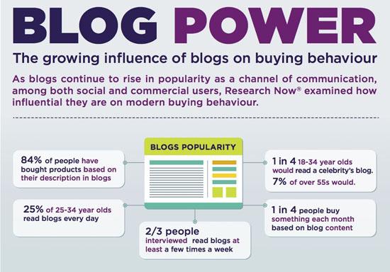 Kekuatan Sebuah Blog Untuk Kempen Pemasaran