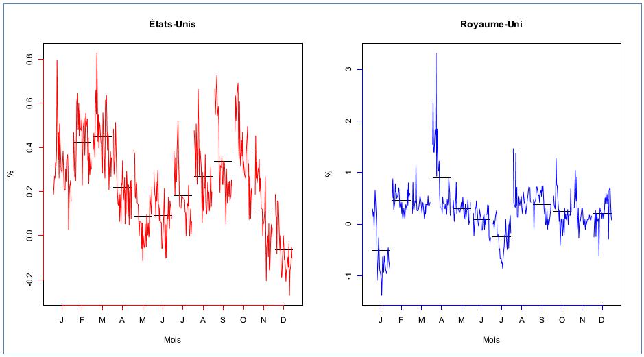 Taux d'inflation, calculé à partir de l'indice de prix de tous les biens excluant les aliments et l'énergie, non-désaisonnalisé, États-Unis, 1984:M2-2014:M5, Royaume-Uni, 1984:M2-2013:M12, Source des données: Reserve fédérale à St Louis