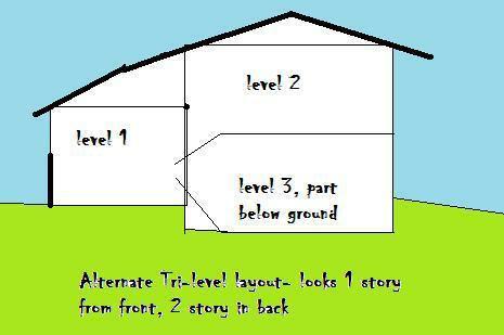 Salisbury north carolina real estate the split level for 4 level backsplit house plans