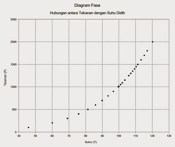 Bagaimana cara membaca diagram fasa mudah memahami kimia saja ke dalam program excel saya sendiri menggunakan spreadsheet dari open office milik linux maka akan kita dapatkan diagram seperti di bawah ini ccuart Choice Image