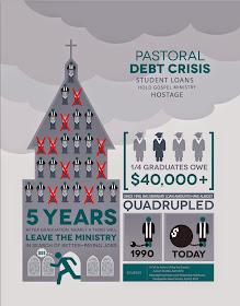 Pastor Debt Infographic